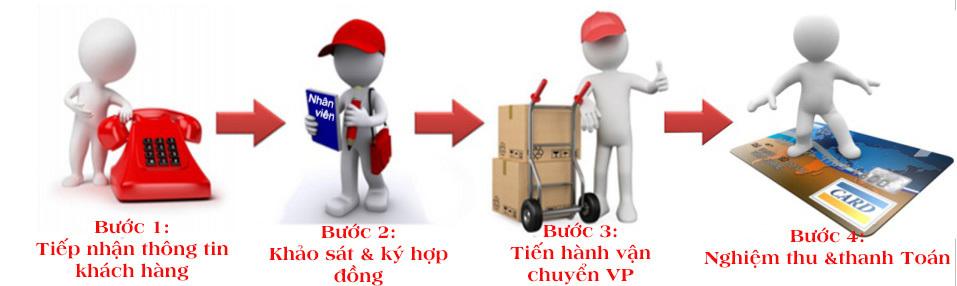 Quy trình chuyển nhà, chuyển văn phòng Thành Hưng
